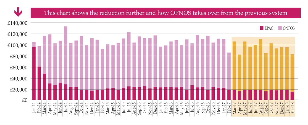 Year on year savings gained by use of ONPOS compared to previously used system
