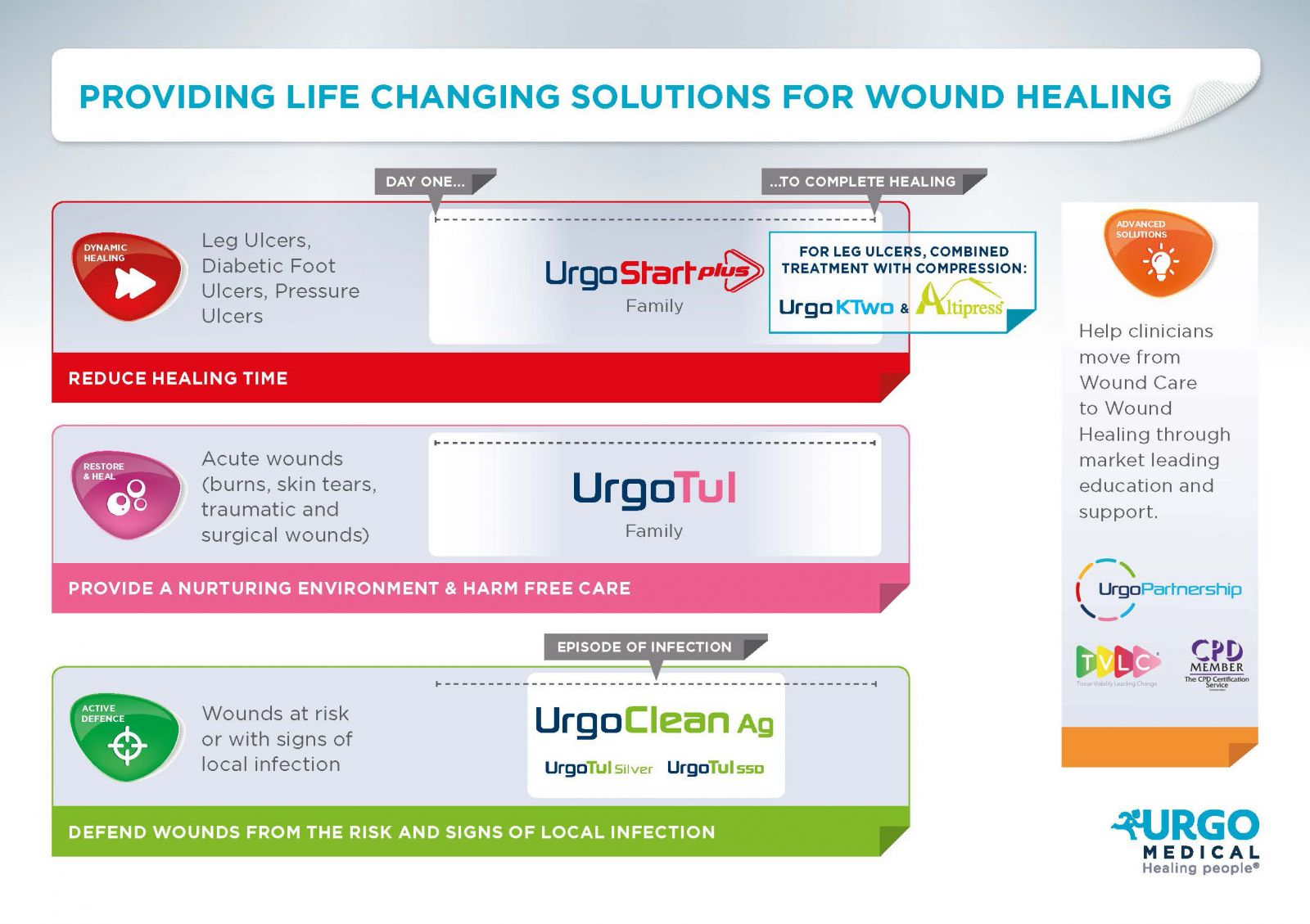 URGO-proving-life-changing-solutions-for-wound-healing